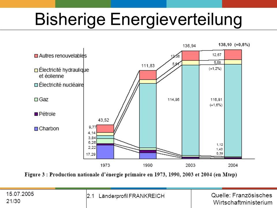 15.07.2005 21/30 Bisherige Energieverteilung 2.1 Länderprofil FRANKREICH Quelle: Französisches Wirtschaftministerium