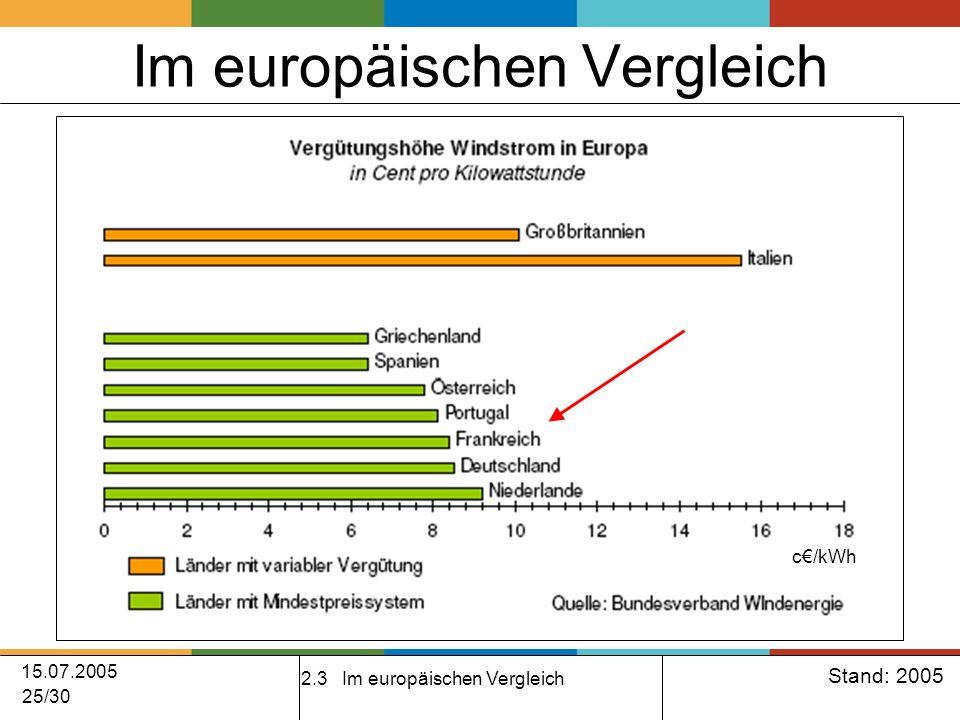 15.07.2005 25/30 Im europäischen Vergleich 2.3 Im europäischen Vergleich Stand: 2005 c/kWh