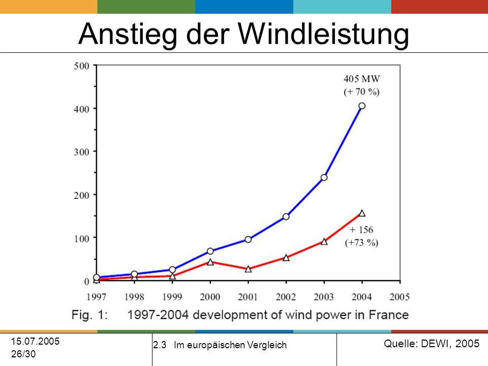 15.07.2005 26/30 Anstieg der Windleistung 2.3 Im europäischen Vergleich Quelle: DEWI, 2005