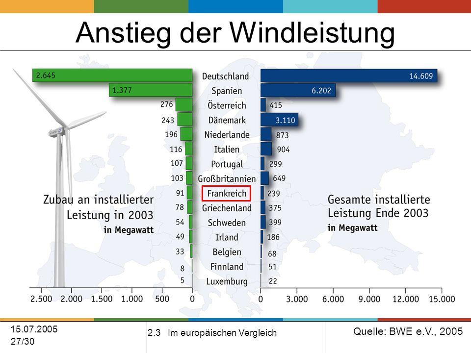15.07.2005 27/30 Anstieg der Windleistung 2.3 Im europäischen Vergleich Quelle: BWE e.V., 2005