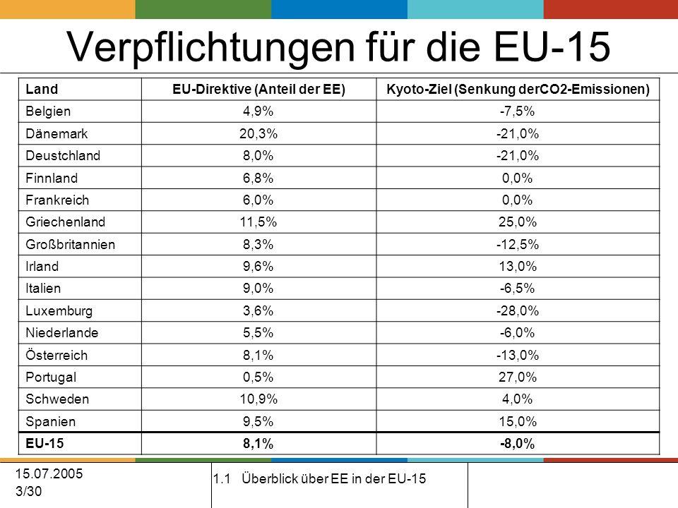 15.07.2005 3/30 Verpflichtungen für die EU-15 1.1 Überblick über EE in der EU-15 LandEU-Direktive (Anteil der EE)Kyoto-Ziel (Senkung derCO2-Emissionen) Belgien4,9%-7,5% Dänemark20,3%-21,0% Deustchland8,0%-21,0% Finnland6,8%0,0% Frankreich6,0%0,0% Griechenland11,5%25,0% Großbritannien8,3%-12,5% Irland9,6%13,0% Italien9,0%-6,5% Luxemburg3,6%-28,0% Niederlande5,5%-6,0% Österreich8,1%-13,0% Portugal0,5%27,0% Schweden10,9%4,0% Spanien9,5%15,0% EU-158,1%-8,0%
