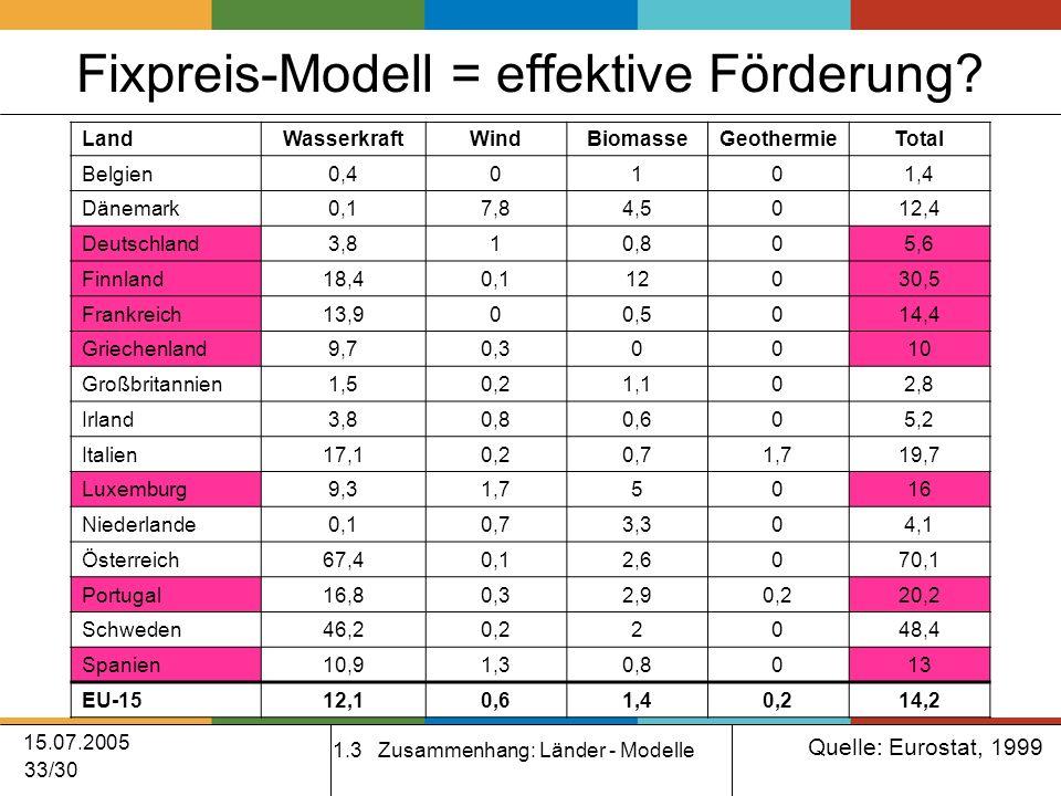 15.07.2005 33/30 Fixpreis-Modell = effektive Förderung.
