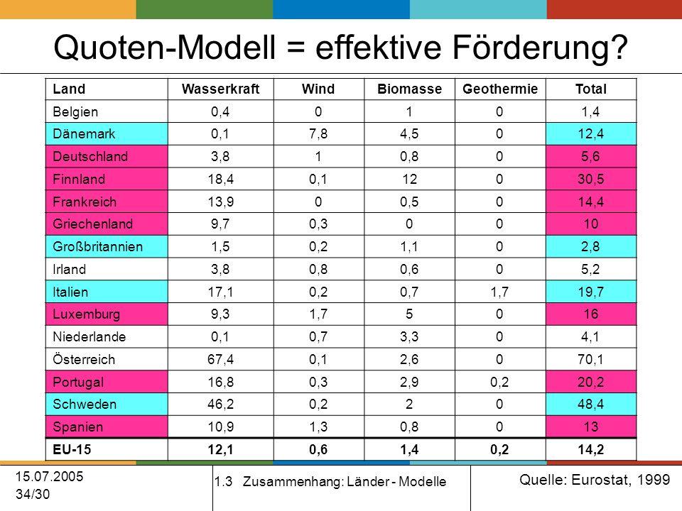 15.07.2005 34/30 Quoten-Modell = effektive Förderung.