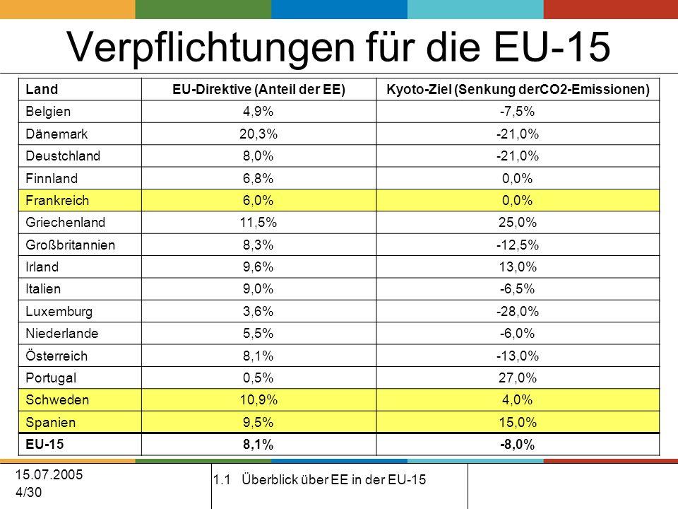 15.07.2005 4/30 Verpflichtungen für die EU-15 LandEU-Direktive (Anteil der EE)Kyoto-Ziel (Senkung derCO2-Emissionen) Belgien4,9%-7,5% Dänemark20,3%-21,0% Deustchland8,0%-21,0% Finnland6,8%0,0% Frankreich6,0%0,0% Griechenland11,5%25,0% Großbritannien8,3%-12,5% Irland9,6%13,0% Italien9,0%-6,5% Luxemburg3,6%-28,0% Niederlande5,5%-6,0% Österreich8,1%-13,0% Portugal0,5%27,0% Schweden10,9%4,0% Spanien9,5%15,0% EU-158,1%-8,0% 1.1 Überblick über EE in der EU-15