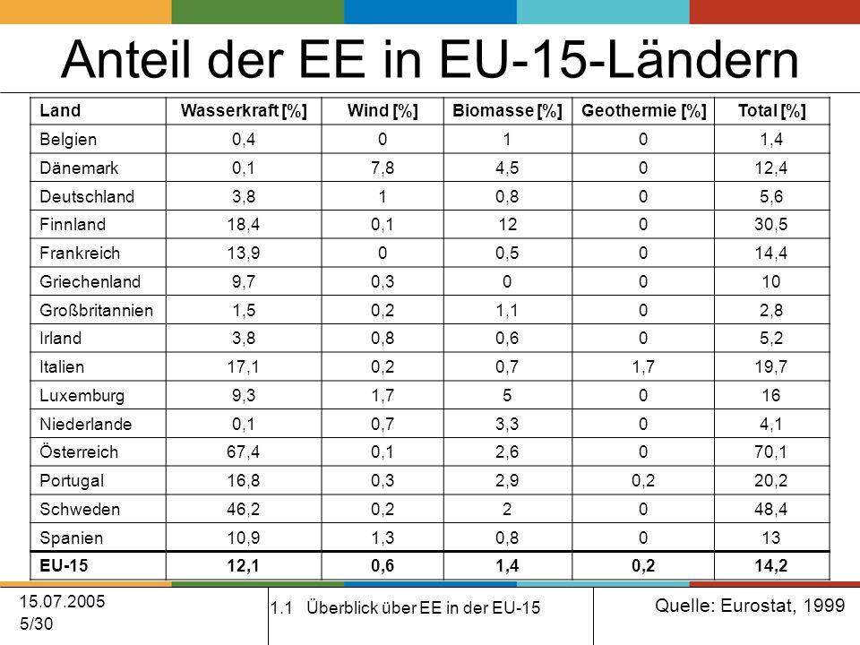 15.07.2005 5/30 Anteil der EE in EU-15-Ländern 1.1 Überblick über EE in der EU-15 Quelle: Eurostat, 1999 LandWasserkraft [%]Wind [%]Biomasse [%]Geothermie [%]Total [%] Belgien0,40101,4 Dänemark0,17,84,5012,4 Deutschland3,810,805,6 Finnland18,40,112030,5 Frankreich13,900,5014,4 Griechenland9,70,30010 Großbritannien1,50,21,102,8 Irland3,80,80,605,2 Italien17,10,20,71,719,7 Luxemburg9,31,75016 Niederlande0,10,73,304,1 Österreich67,40,12,6070,1 Portugal16,80,32,90,220,2 Schweden46,20,22048,4 Spanien10,91,30,8013 EU-1512,10,61,40,214,2