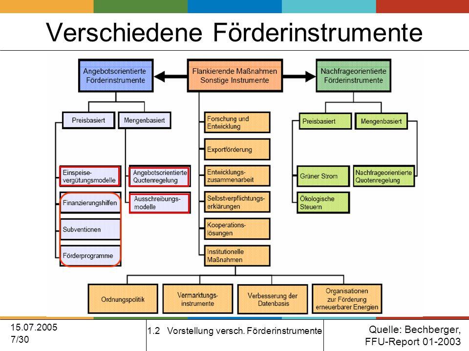 15.07.2005 7/30 Verschiedene Förderinstrumente 1.2 Vorstellung versch.