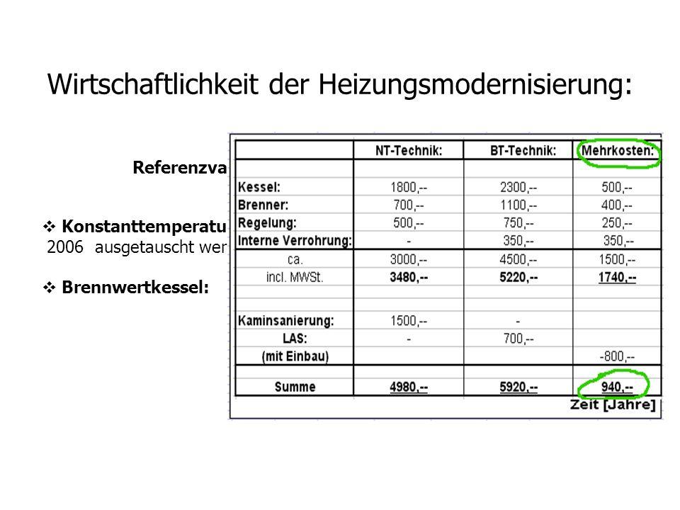 Wirtschaftlichkeit der Heizungsmodernisierung: Konstanttemperaturkessel: müssen nach EnEV bis zum 31 December 2006 ausgetauscht werden. Brennwertkesse