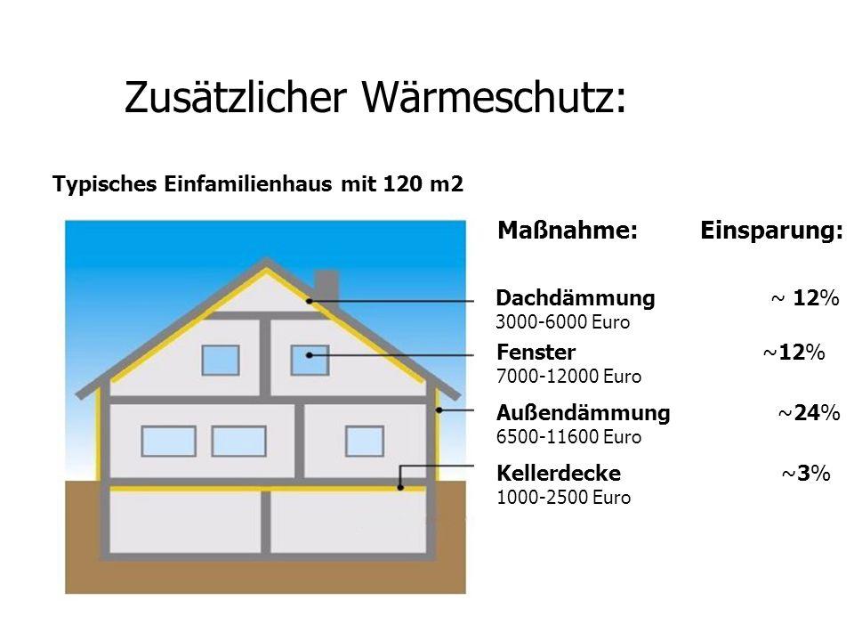 Zusätzlicher Wärmeschutz: Dachdämmung ~ 12% 3000-6000 Euro Maßnahme: Einsparung: Typisches Einfamilienhaus mit 120 m2 Fenster ~12% 7000-12000 Euro Auß