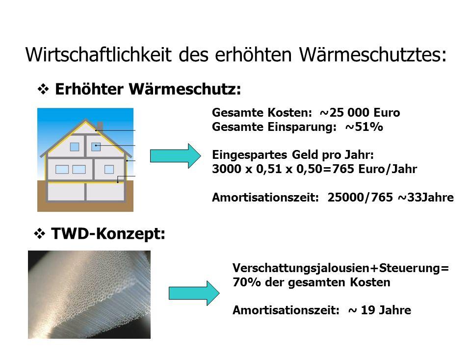 Wirtschaftlichkeit des erhöhten Wärmeschutztes: Erhöhter Wärmeschutz: Gesamte Kosten: ~25 000 Euro Gesamte Einsparung: ~51% Eingespartes Geld pro Jahr