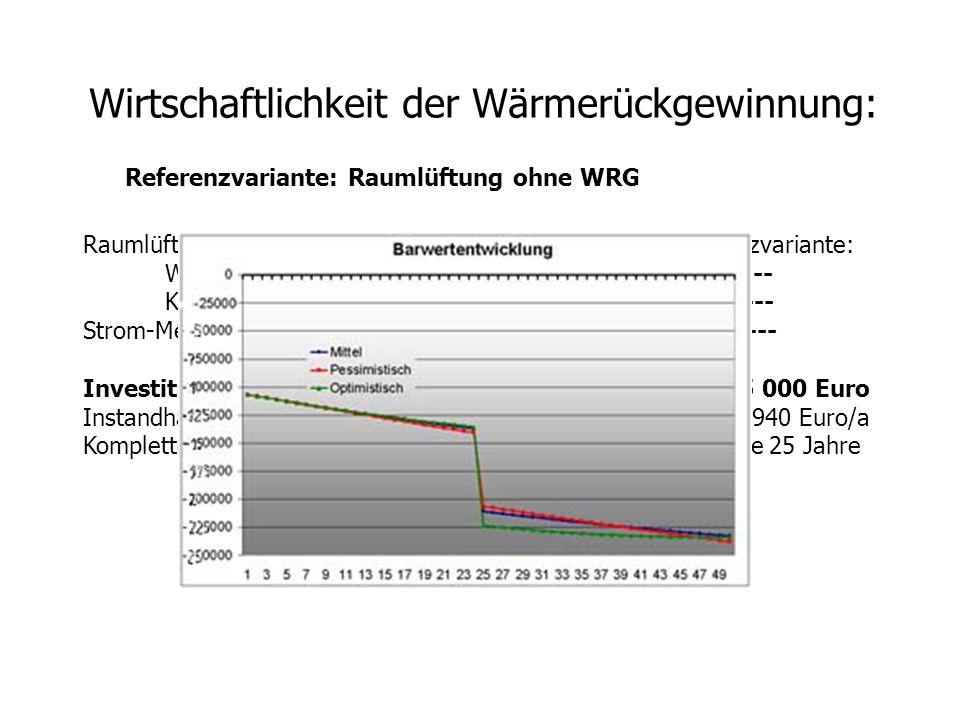 Wirtschaftlichkeit der Wärmerückgewinnung: Referenzvariante: Raumlüftung ohne WRG Raumlüftung mit WRG: Referenzvariante: Wärmelieferung: 24 904 kwh/a