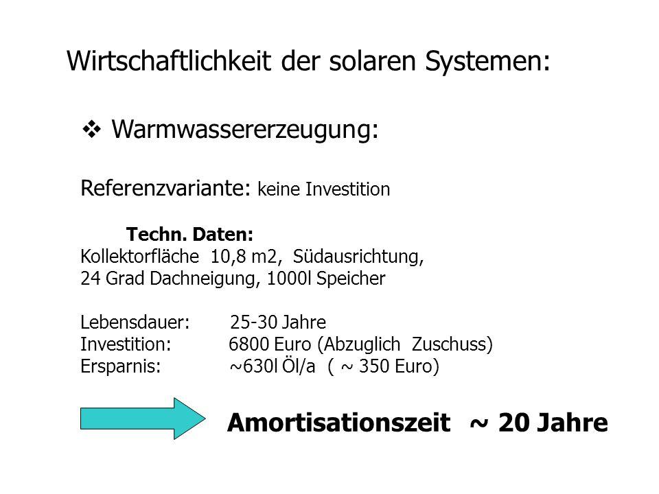 Wirtschaftlichkeit der solaren Systemen: Warmwassererzeugung: Referenzvariante: keine Investition Techn. Daten: Kollektorfläche 10,8 m2, Südausrichtun