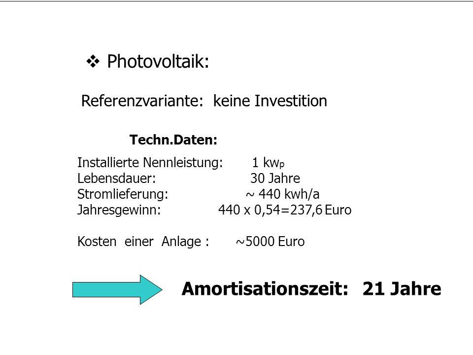 Photovoltaik: Installierte Nennleistung: 1 kw p Lebensdauer: 30 Jahre Stromlieferung: ~ 440 kwh/a Jahresgewinn: 440 x 0,54=237,6 Euro Kosten einer Anl