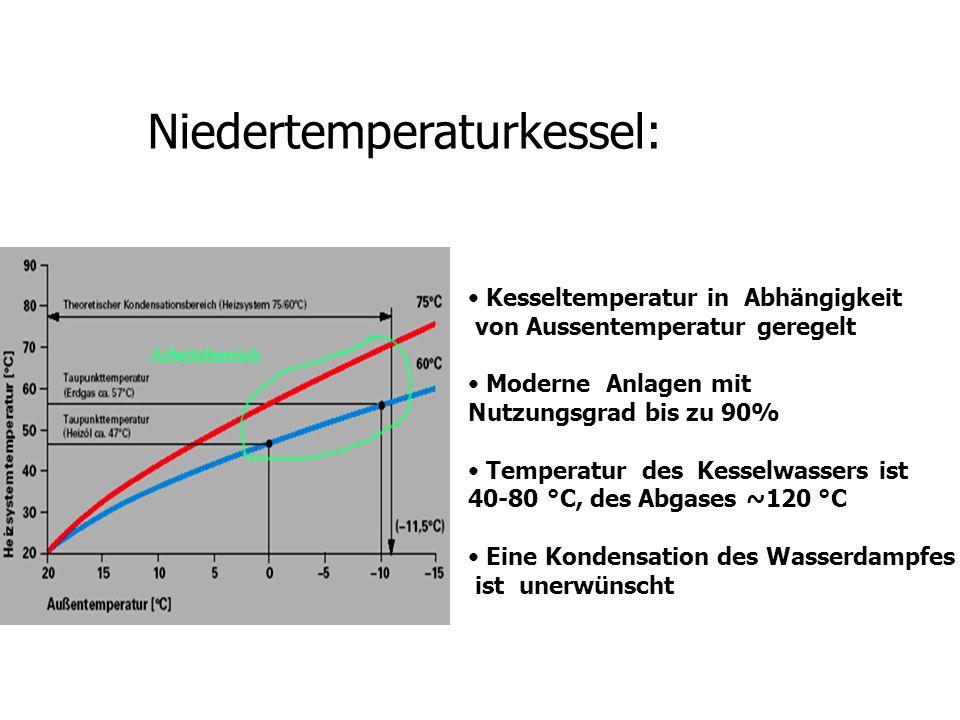 Niedertemperaturkessel: Kesseltemperatur in Abhängigkeit von Aussentemperatur geregelt Moderne Anlagen mit Nutzungsgrad bis zu 90% Temperatur des Kess