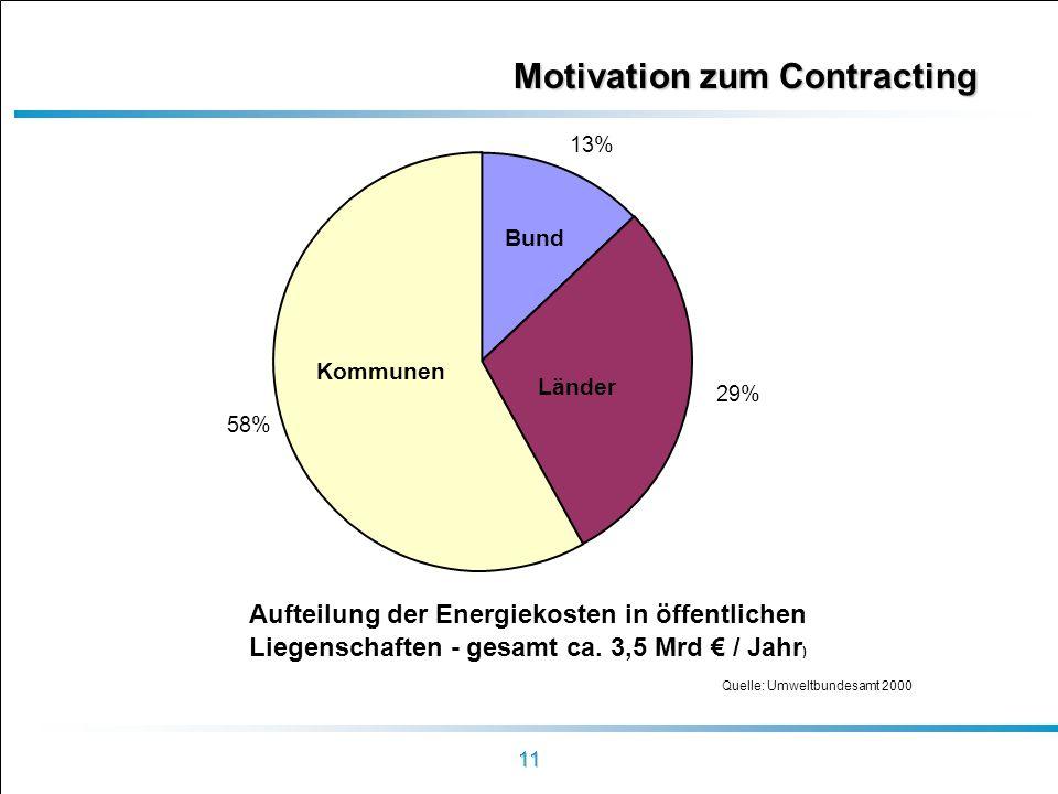 11 Motivation zum Contracting Bund Kommunen Länder Aufteilung der Energiekosten in öffentlichen Liegenschaften - gesamt ca. 3,5 Mrd / Jahr ) 13% 58% 2