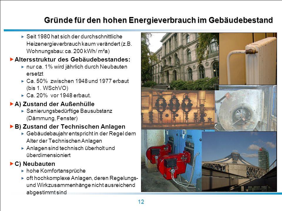 12 Gründe für den hohen Energieverbrauch im Gebäudebestand Seit 1980 hat sich der durchschnittliche Heizenergieverbrauch kaum verändert (z.B. Wohnungs