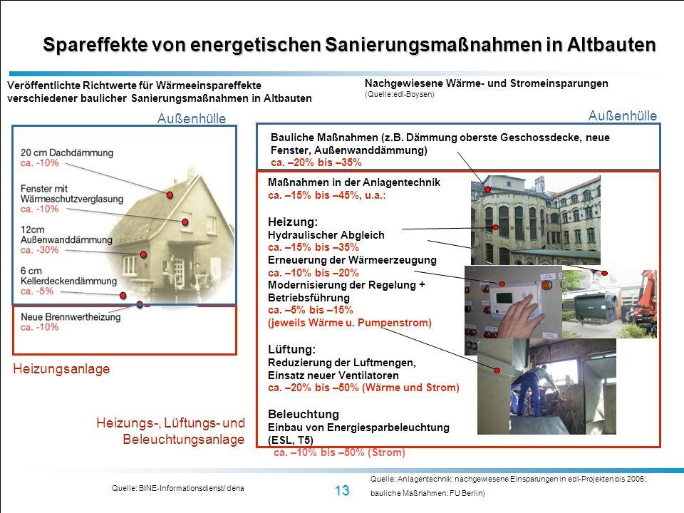 13 Spareffekte von energetischen Sanierungsmaßnahmen in Altbauten Quelle: BINE-Informationsdienst/ dena Quelle: Anlagentechnik: nachgewiesene Einsparu