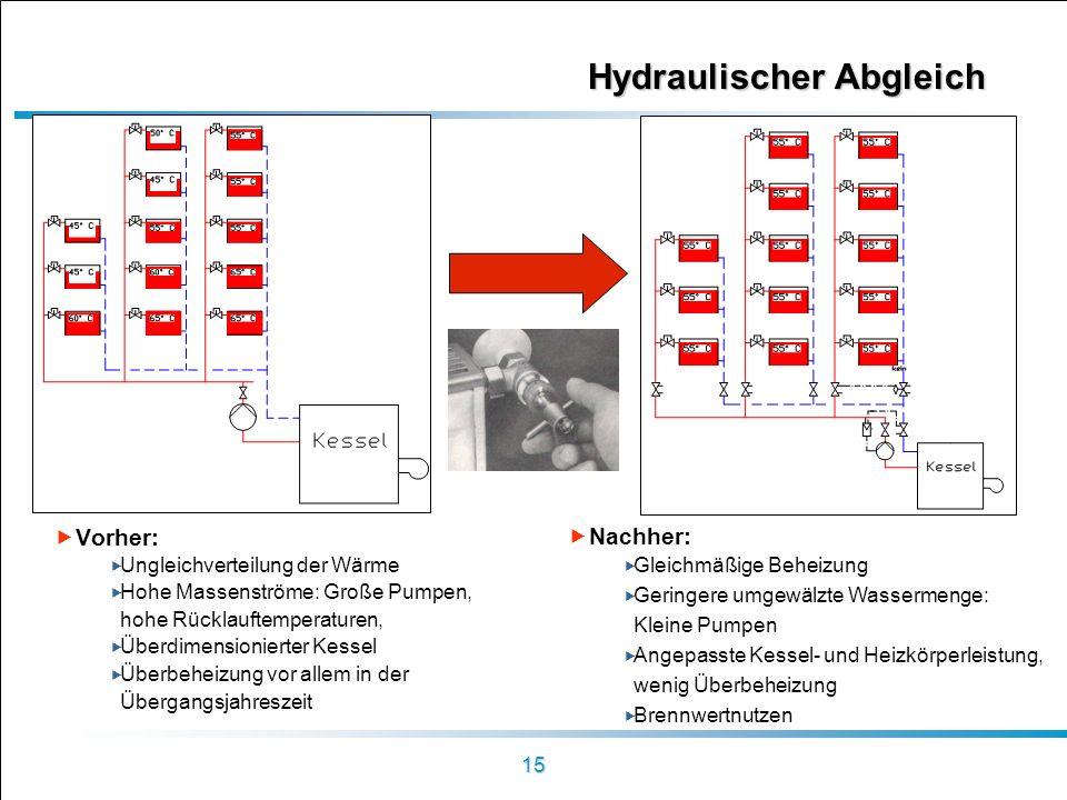 15 Hydraulischer Abgleich Vorher: Ungleichverteilung der Wärme Hohe Massenströme: Große Pumpen, hohe Rücklauftemperaturen, Überdimensionierter Kessel