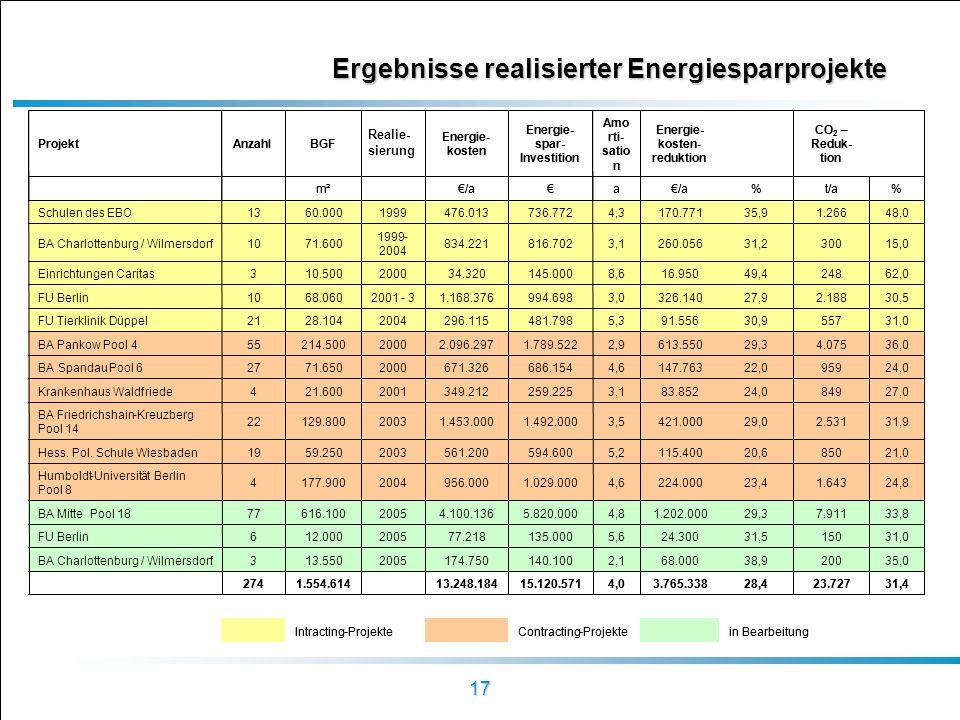 17 Ergebnisse realisierter Energiesparprojekte tion Energie- kosten- reduktion Amo rti- satio n Energie- spar- Investition Energie- kosten BGFAnzahlPr