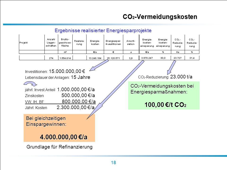 18 CO 2 -Vermeidungskosten Ergebnisse realisierter Energiesparprojekte CO 2 -Reduzierung: 23.000 t/a Investitionen: 15.000.000,00 Lebensdauer der Anla