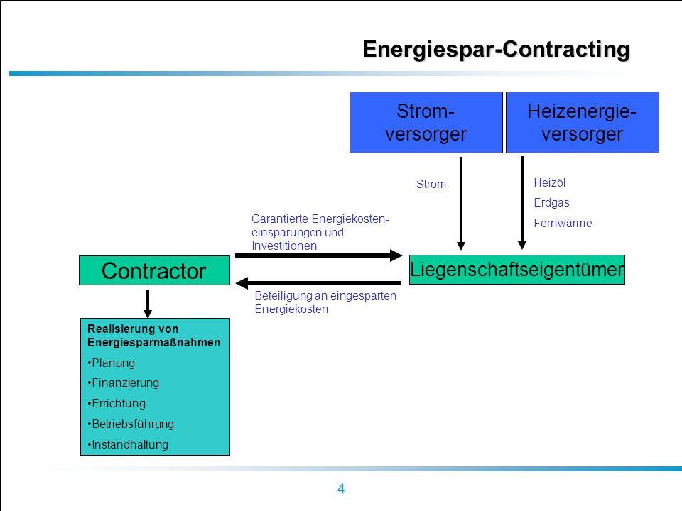 4 Energiespar-Contracting Contractor Realisierung von Energiesparmaßnahmen Planung Finanzierung Errichtung Betriebsführung Instandhaltung Garantierte