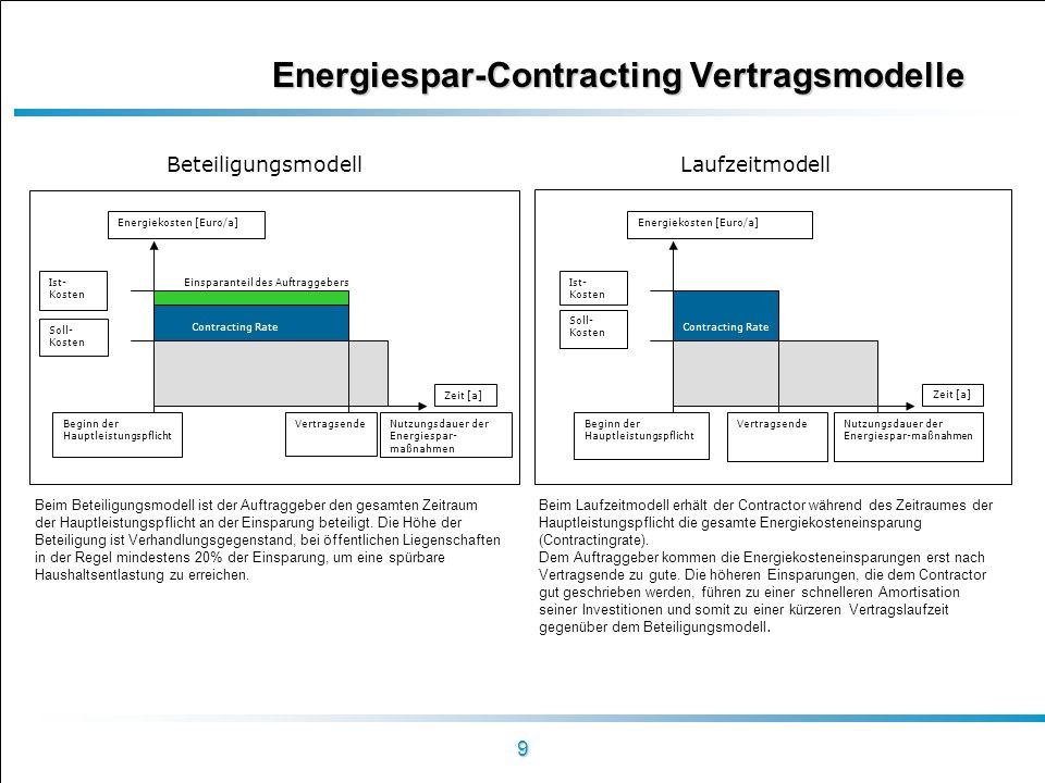 9 Energiespar-Contracting Vertragsmodelle Beteiligungsmodell Laufzeitmodell Zeit [a] Vertragsende Energiekosten [Euro/a] Ist- Kosten Soll- Kosten Begi