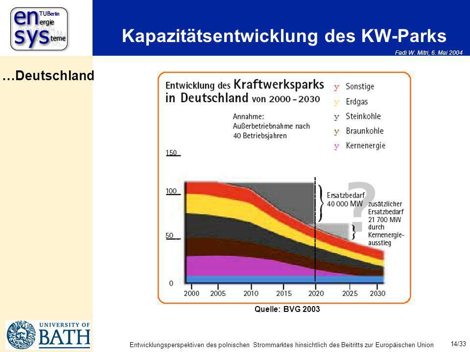 Fadi W. Mitri, 6. Mai 2004 14/33 Entwicklungsperspektiven des polnischen Strommarktes hinsichtlich des Beitritts zur Europäischen Union Kapazitätsentw