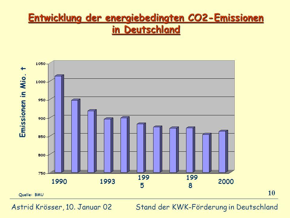 Stand der KWK-Förderung in Deutschland Astrid Krösser, 10. Januar 02 10 Entwicklung der energiebedingten CO2-Emissionen in Deutschland Emissionen in M