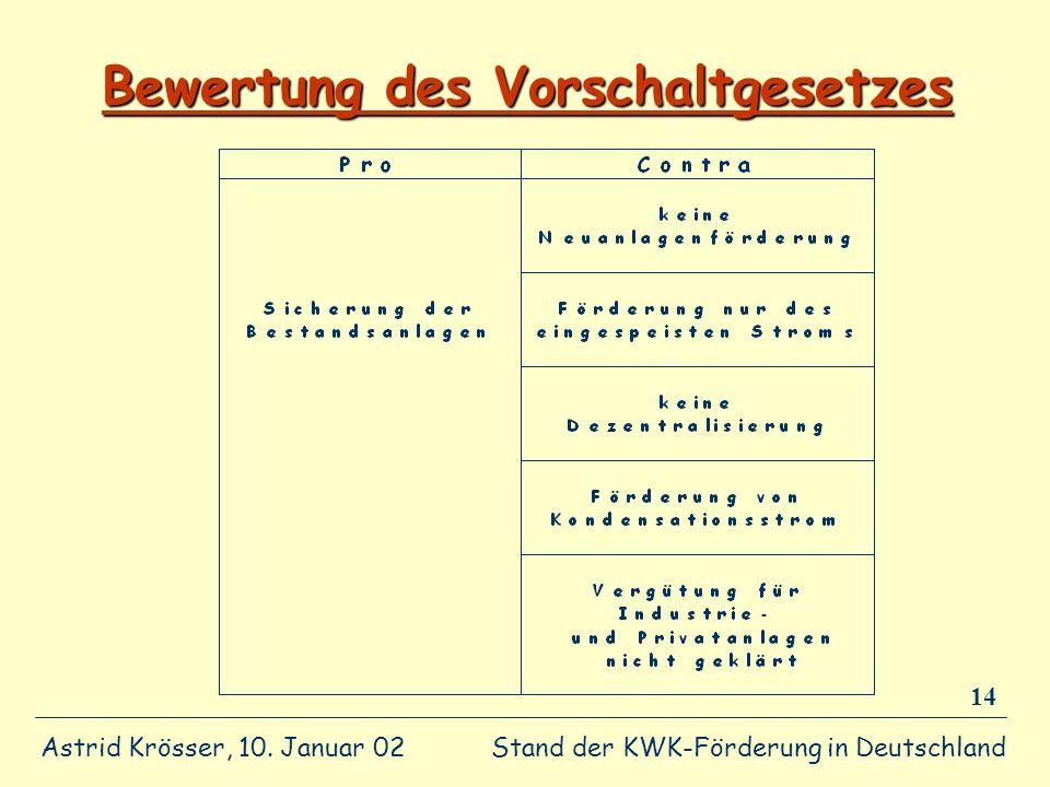 Stand der KWK-Förderung in Deutschland Astrid Krösser, 10. Januar 02 14 Bewertung des Vorschaltgesetzes