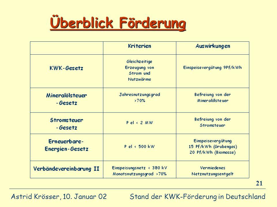 Stand der KWK-Förderung in Deutschland Astrid Krösser, 10. Januar 02 21 Überblick Förderung