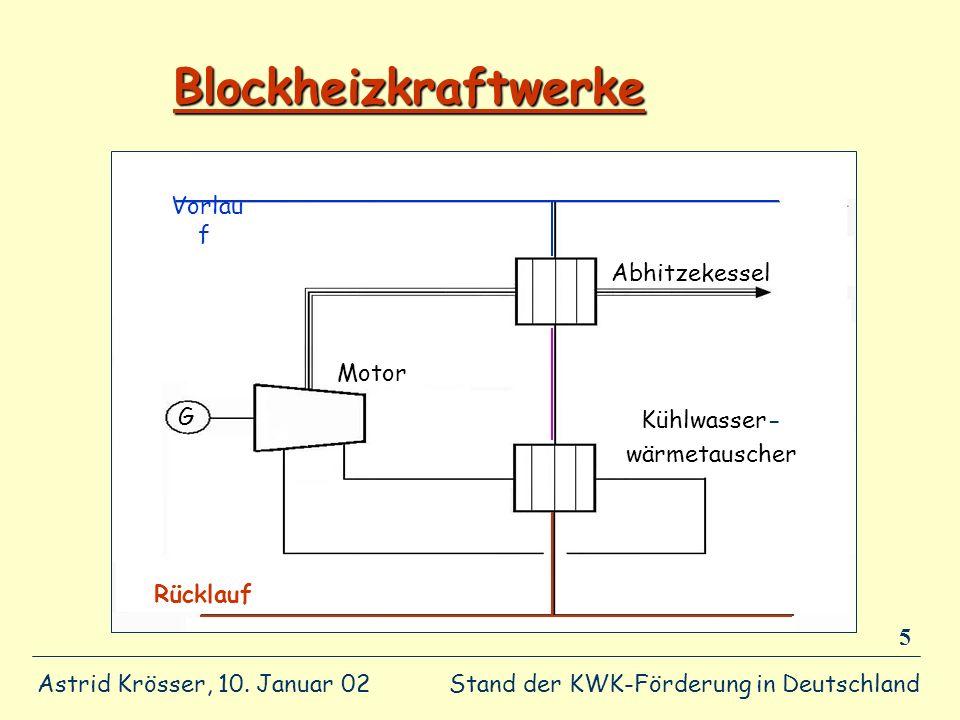 Stand der KWK-Förderung in Deutschland Astrid Krösser, 10. Januar 02 5 Blockheizkraftwerke Rücklauf Vorlau f Abhitzekessel Kühlwasser- wärmetauscher M