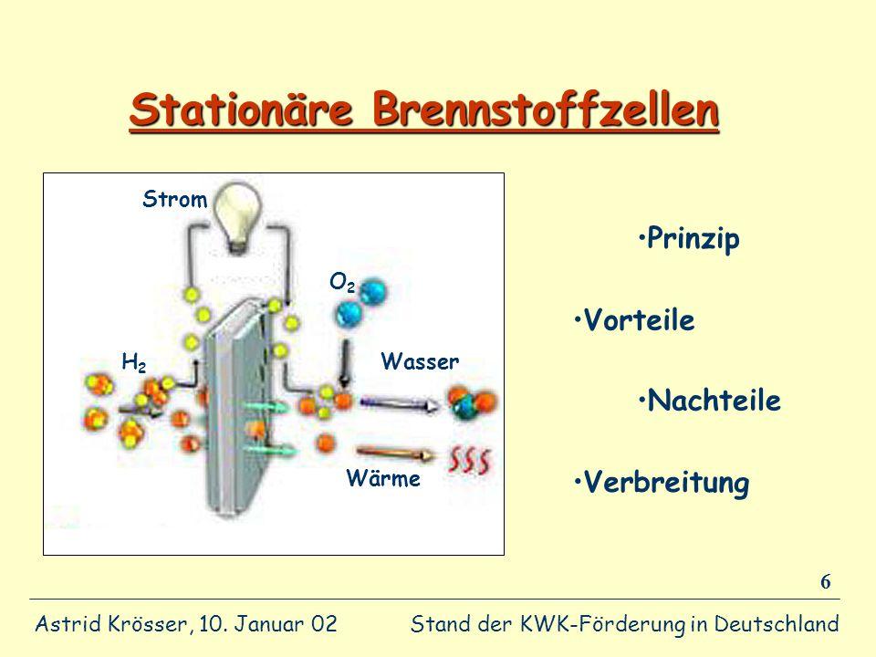 Stand der KWK-Förderung in Deutschland Astrid Krösser, 10. Januar 02 6 Stationäre Brennstoffzellen Wasser Wärme Strom H2 H2 O2 O2 Prinzip Vorteile Nac