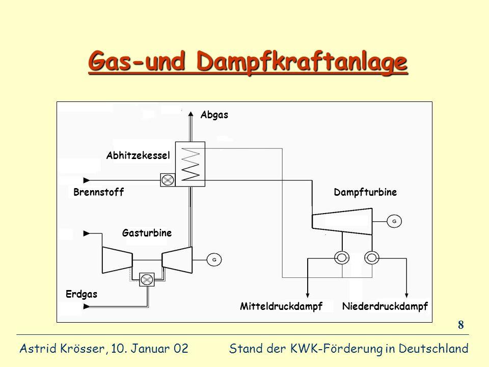 Stand der KWK-Förderung in Deutschland Astrid Krösser, 10. Januar 02 8 Gas-und Dampfkraftanlage Mitteldruckdampf Gasturbine Erdgas Dampfturbine Nieder