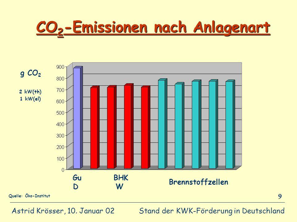 Stand der KWK-Förderung in Deutschland Astrid Krösser, 10. Januar 02 9 CO 2 -Emissionen nach Anlagenart Gu D BHK W Brennstoffzellen g CO 2 2 kW(th) 1