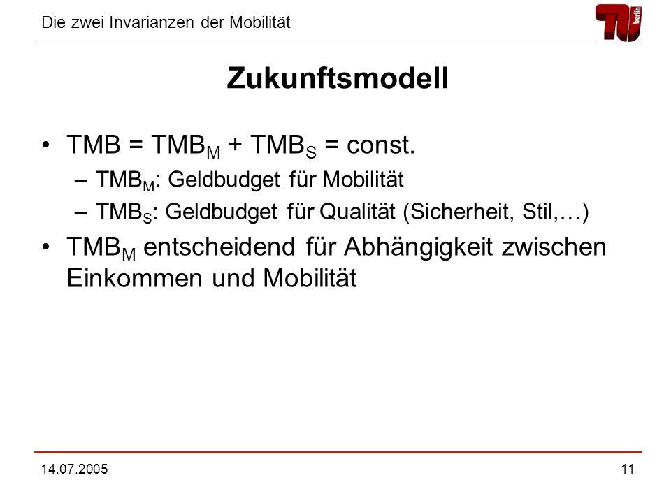 Die zwei Invarianzen der Mobilität 14.07.200511 Zukunftsmodell TMB = TMB M + TMB S = const. –TMB M : Geldbudget für Mobilität –TMB S : Geldbudget für