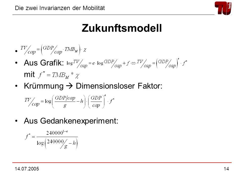 Die zwei Invarianzen der Mobilität 14.07.200514 Zukunftsmodell Aus Grafik: mit Krümmung Dimensionsloser Faktor: Aus Gedankenexperiment: