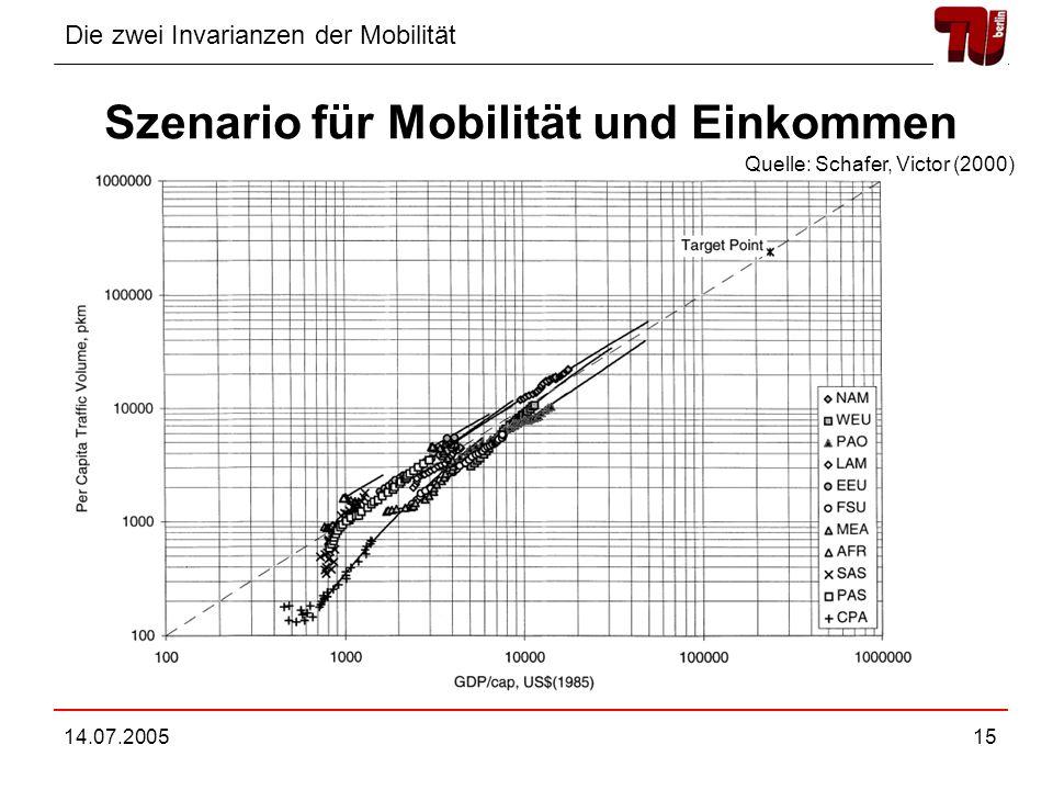 Die zwei Invarianzen der Mobilität 14.07.200515 Szenario für Mobilität und Einkommen Quelle: Schafer, Victor (2000)