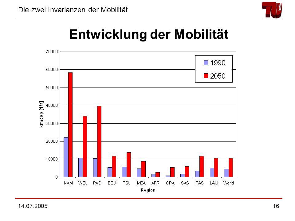 Die zwei Invarianzen der Mobilität 14.07.200516 Entwicklung der Mobilität