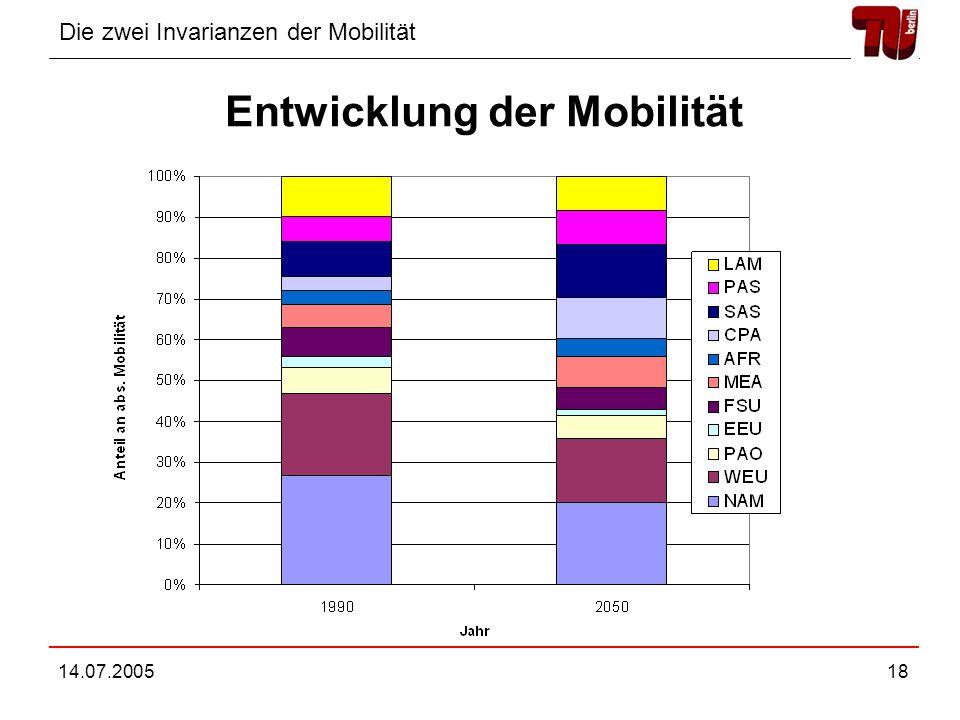 Die zwei Invarianzen der Mobilität 14.07.200518 Entwicklung der Mobilität