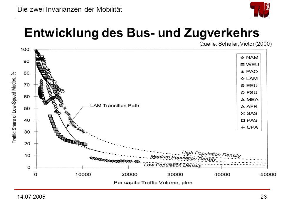 Die zwei Invarianzen der Mobilität 14.07.200523 Entwicklung des Bus- und Zugverkehrs Quelle: Schafer, Victor (2000)