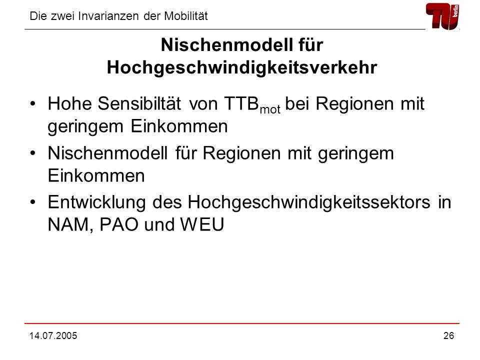 Die zwei Invarianzen der Mobilität 14.07.200526 Nischenmodell für Hochgeschwindigkeitsverkehr Hohe Sensibiltät von TTB mot bei Regionen mit geringem Einkommen Nischenmodell für Regionen mit geringem Einkommen Entwicklung des Hochgeschwindigkeitssektors in NAM, PAO und WEU