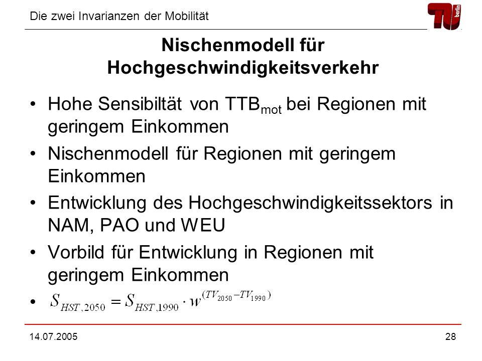 Die zwei Invarianzen der Mobilität 14.07.200528 Nischenmodell für Hochgeschwindigkeitsverkehr Hohe Sensibiltät von TTB mot bei Regionen mit geringem Einkommen Nischenmodell für Regionen mit geringem Einkommen Entwicklung des Hochgeschwindigkeitssektors in NAM, PAO und WEU Vorbild für Entwicklung in Regionen mit geringem Einkommen