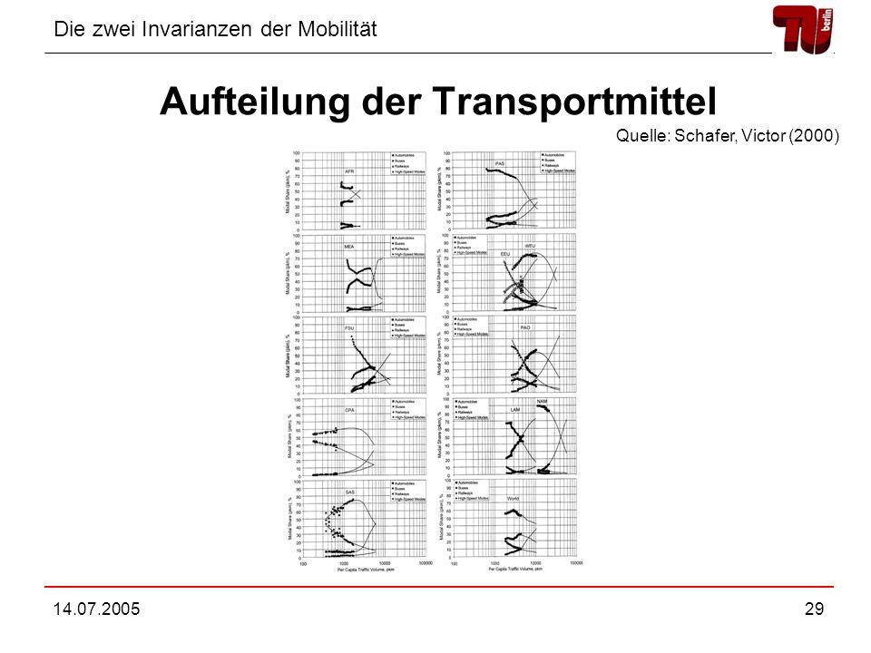 Die zwei Invarianzen der Mobilität 14.07.200529 Aufteilung der Transportmittel Quelle: Schafer, Victor (2000)