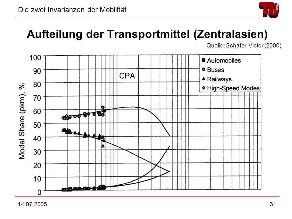 Die zwei Invarianzen der Mobilität 14.07.200531 Aufteilung der Transportmittel (Zentralasien) Quelle: Schafer, Victor (2000)
