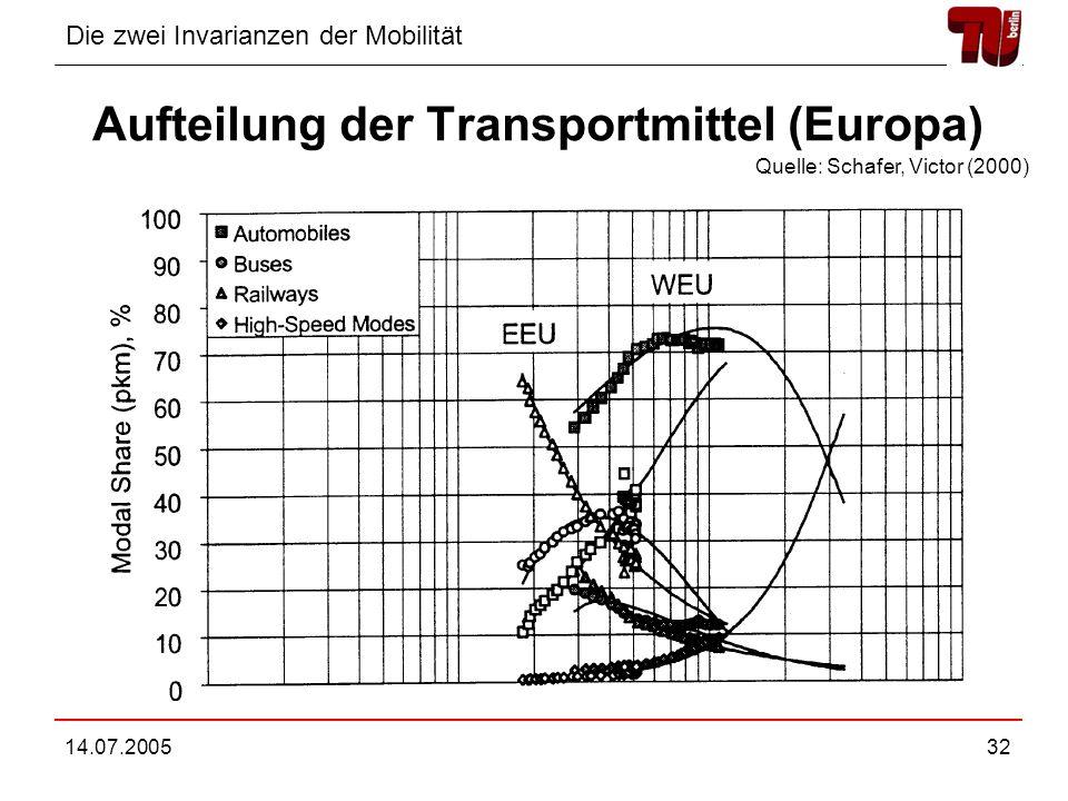 Die zwei Invarianzen der Mobilität 14.07.200532 Aufteilung der Transportmittel (Europa) Quelle: Schafer, Victor (2000)