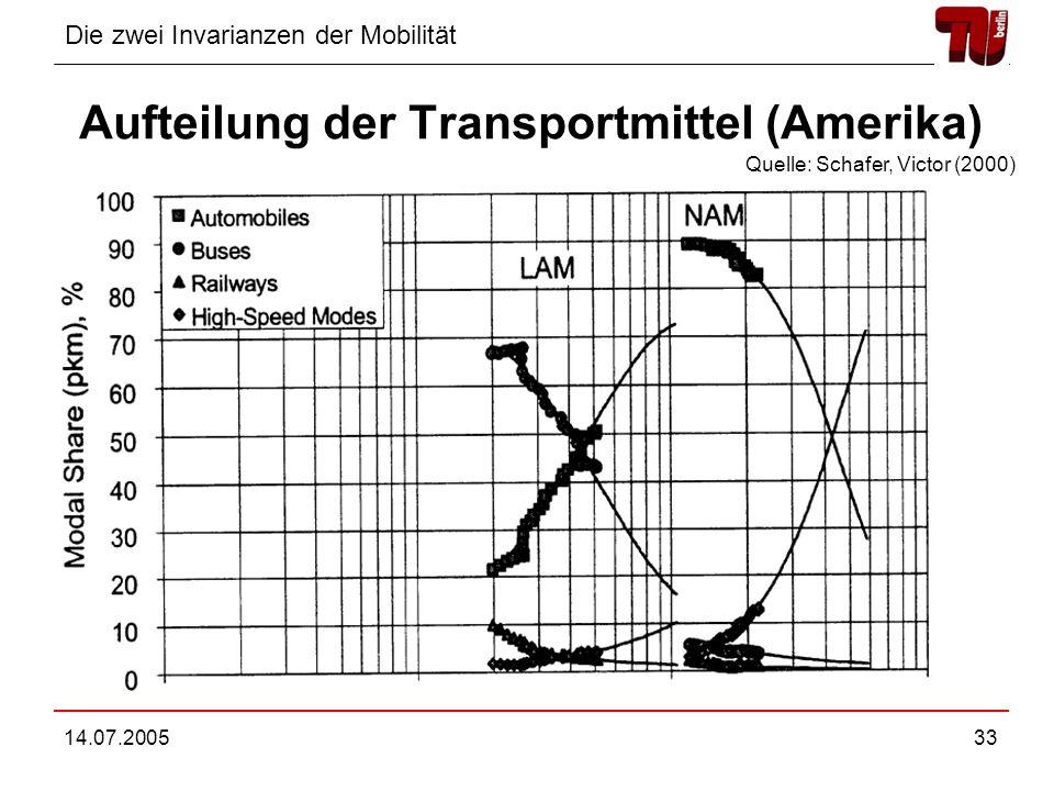 Die zwei Invarianzen der Mobilität 14.07.200533 Aufteilung der Transportmittel (Amerika) Quelle: Schafer, Victor (2000)