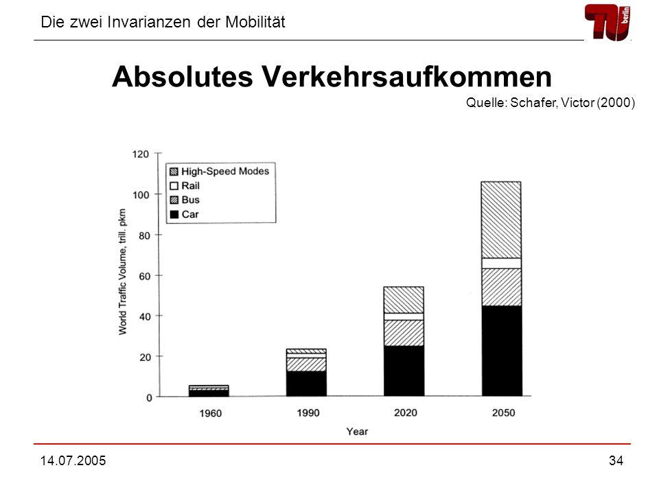 Die zwei Invarianzen der Mobilität 14.07.200534 Absolutes Verkehrsaufkommen Quelle: Schafer, Victor (2000)