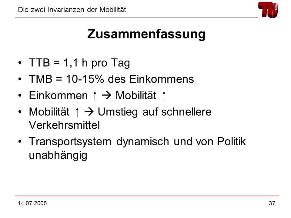 Die zwei Invarianzen der Mobilität 14.07.200537 Zusammenfassung TTB = 1,1 h pro Tag TMB = 10-15% des Einkommens Einkommen Mobilität Mobilität Umstieg auf schnellere Verkehrsmittel Transportsystem dynamisch und von Politik unabhängig