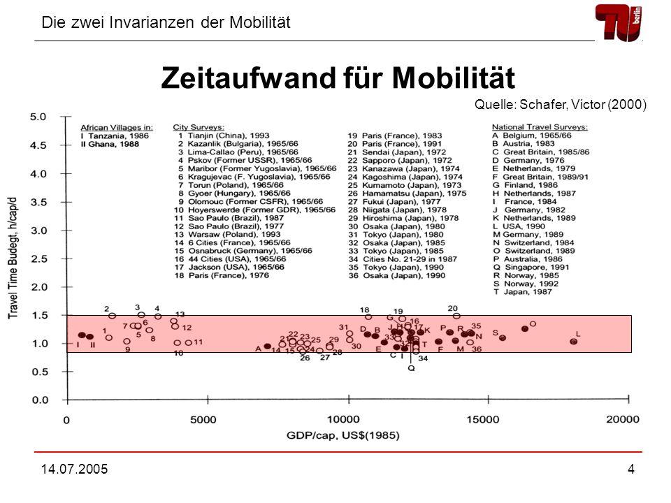 Die zwei Invarianzen der Mobilität 14.07.200535 Gliederung Invarianzen der Mobilität Modell für Mobilität Modell für Aufteilung der Transportmittel Abschließende Bemerkungen
