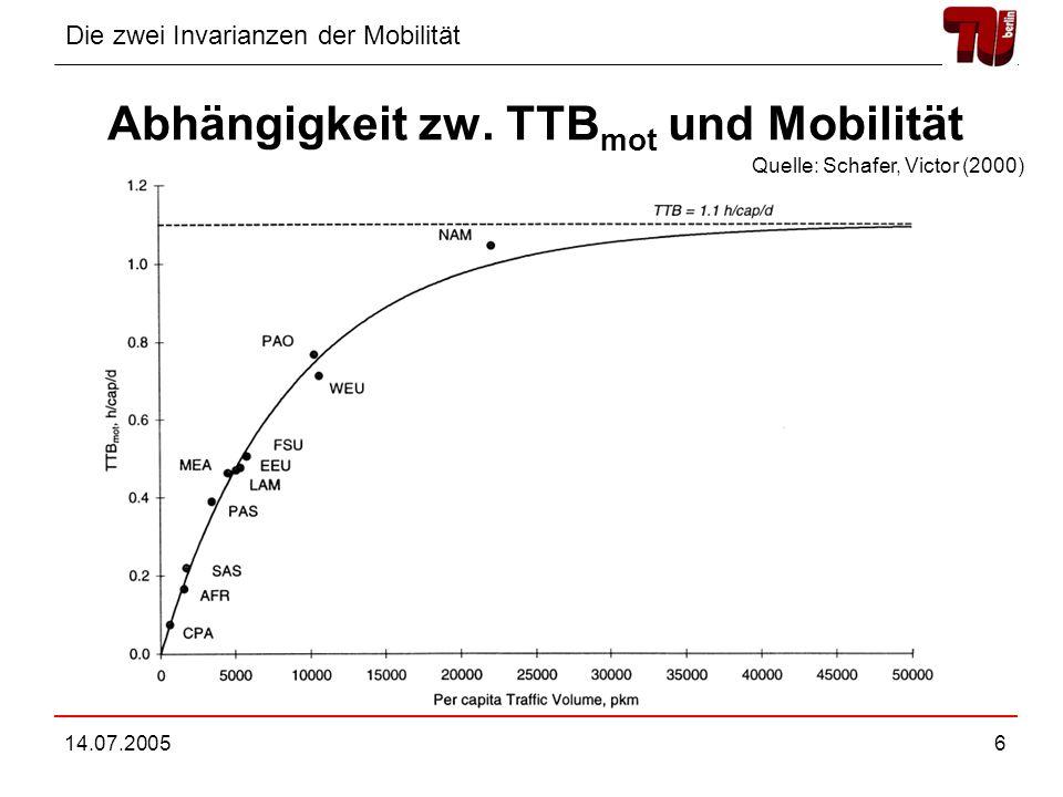 Die zwei Invarianzen der Mobilität 14.07.20056 Abhängigkeit zw. TTB mot und Mobilität Quelle: Schafer, Victor (2000)
