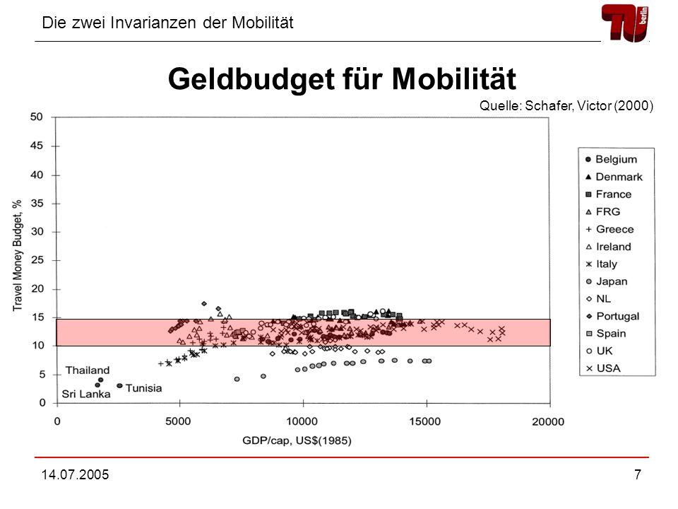 Die zwei Invarianzen der Mobilität 14.07.20058 Gliederung Invarianzen der Mobilität Modell für Mobilität Modell für Aufteilung der Verkehrsmittel Abschließende Bemerkungen